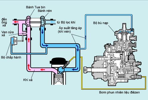 Kiểu điều khiển bằng cơ học tuabin tăng áp