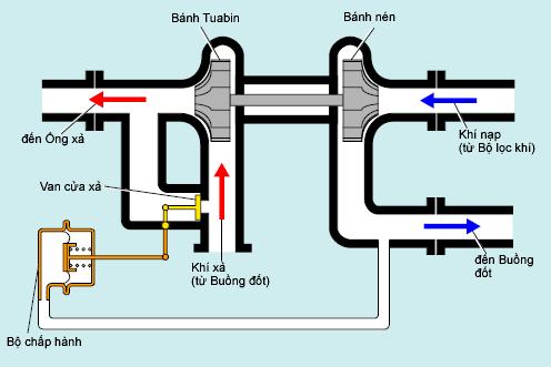 Điều khiển áp suất nạp tuabin tăng áp